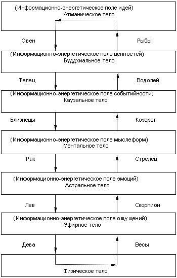 Нисходящие и восходящие энергетические каналы в астрологии. 552